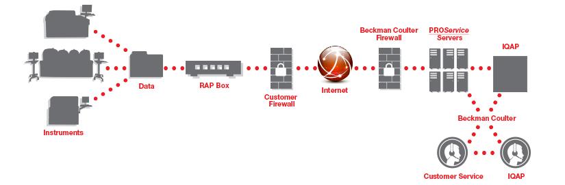 Quality Assurance Portal